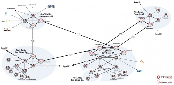 DotComHost Full Network Map